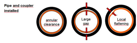 Skjematisk bilde av hvordan ovalitet og flate punkter ser ut i en muffe.