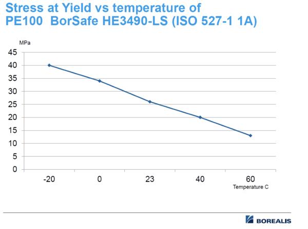 grafen viser hvordan temperaturen påvirker rørets evne til å motstå bl.a. innvendig trykk.